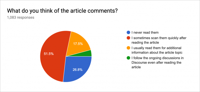Opinion of article comments chart