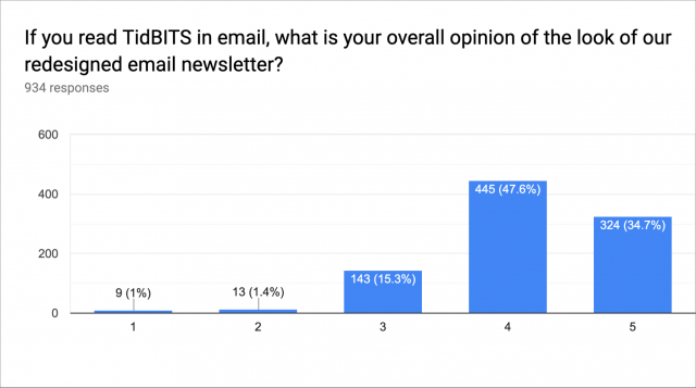 Opinions of email redesign chart