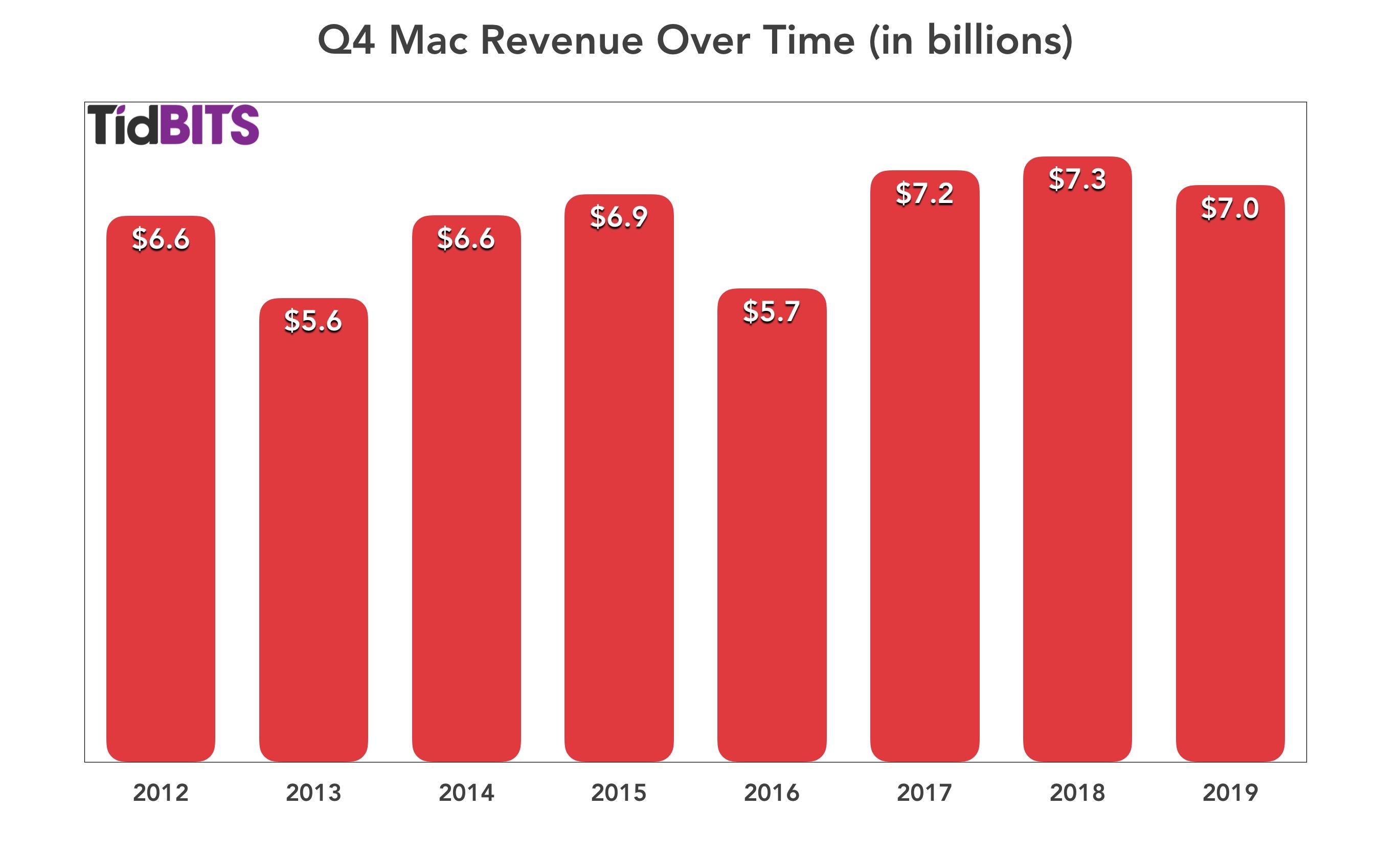 Mac-omzet in het vierde kwartaal