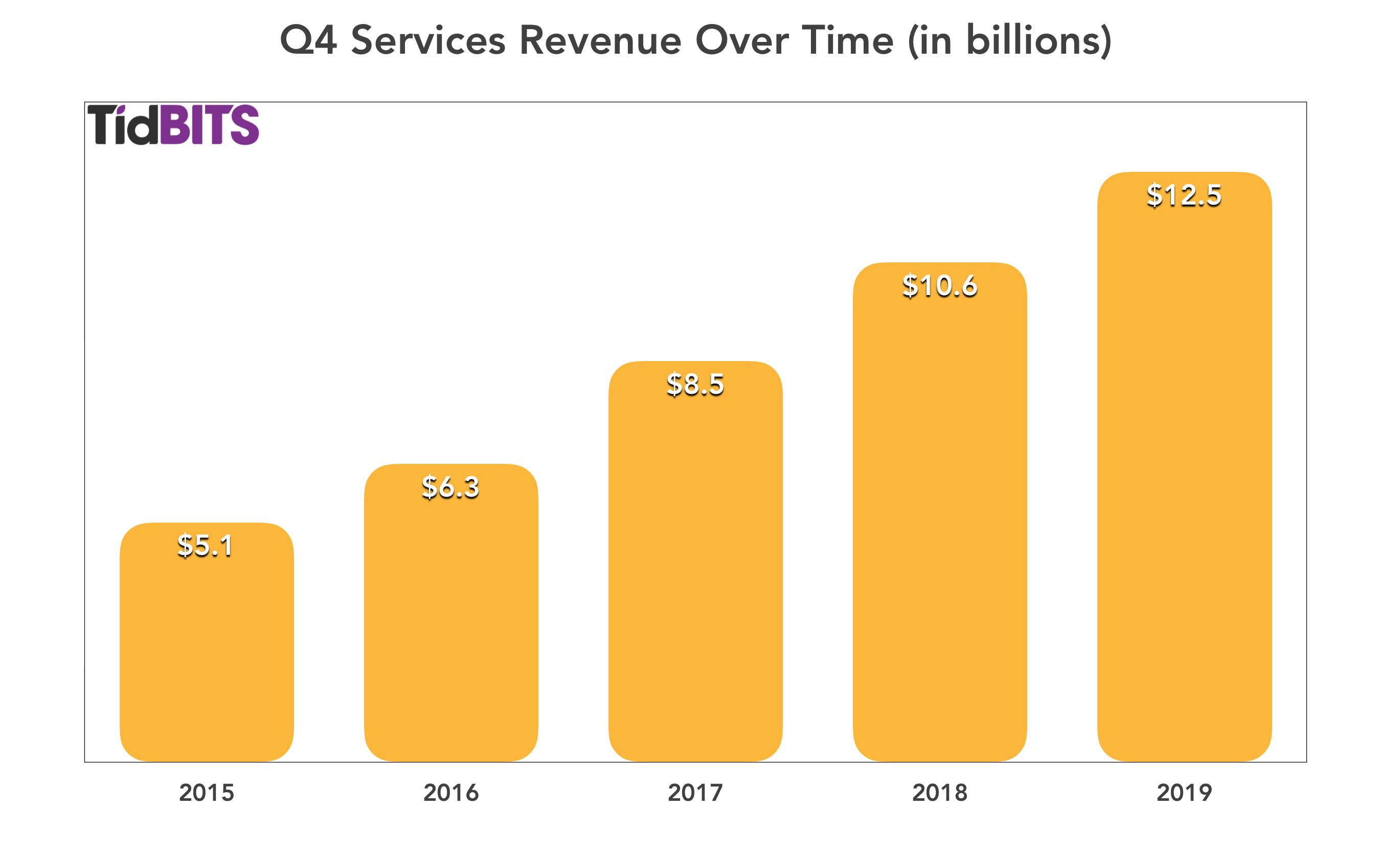 Apples Diensten-omzet in het vierde kwartaal 2019