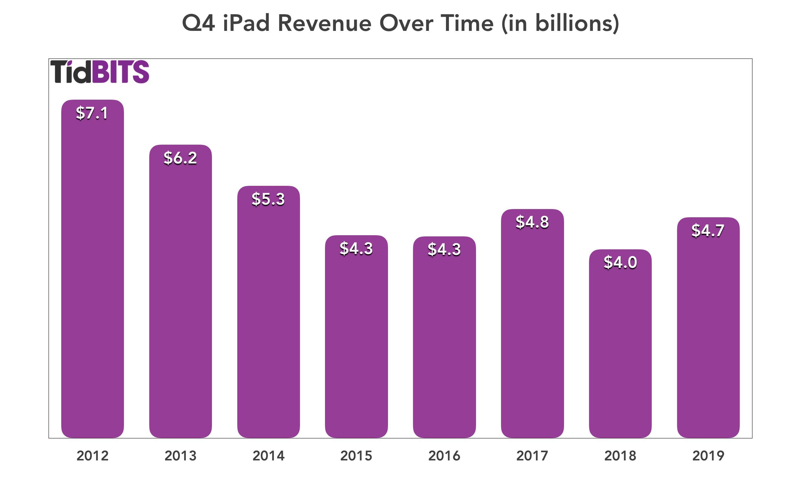 iPad-omzet in het vierde kwartaal