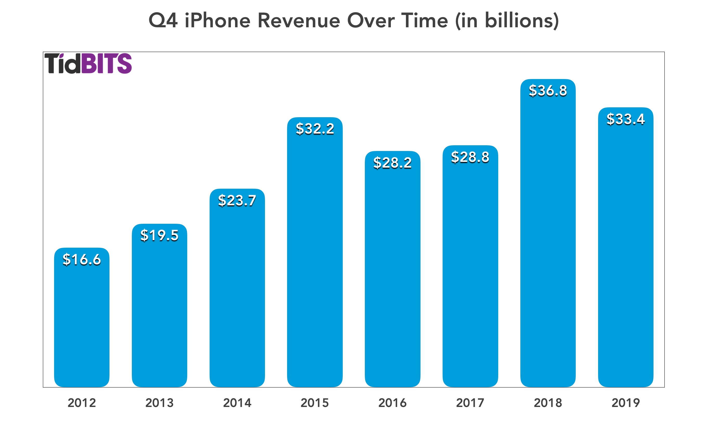 Vierde-kwartaalomzet van de iPhone door de jaren heen