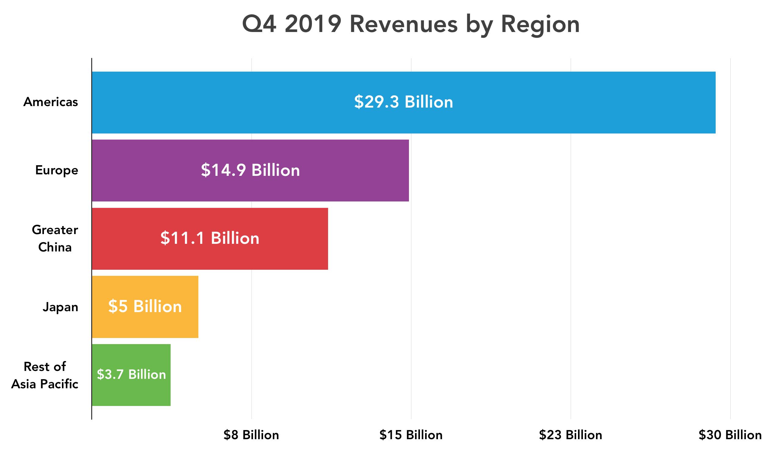 Q4 2019 geographic region revenue
