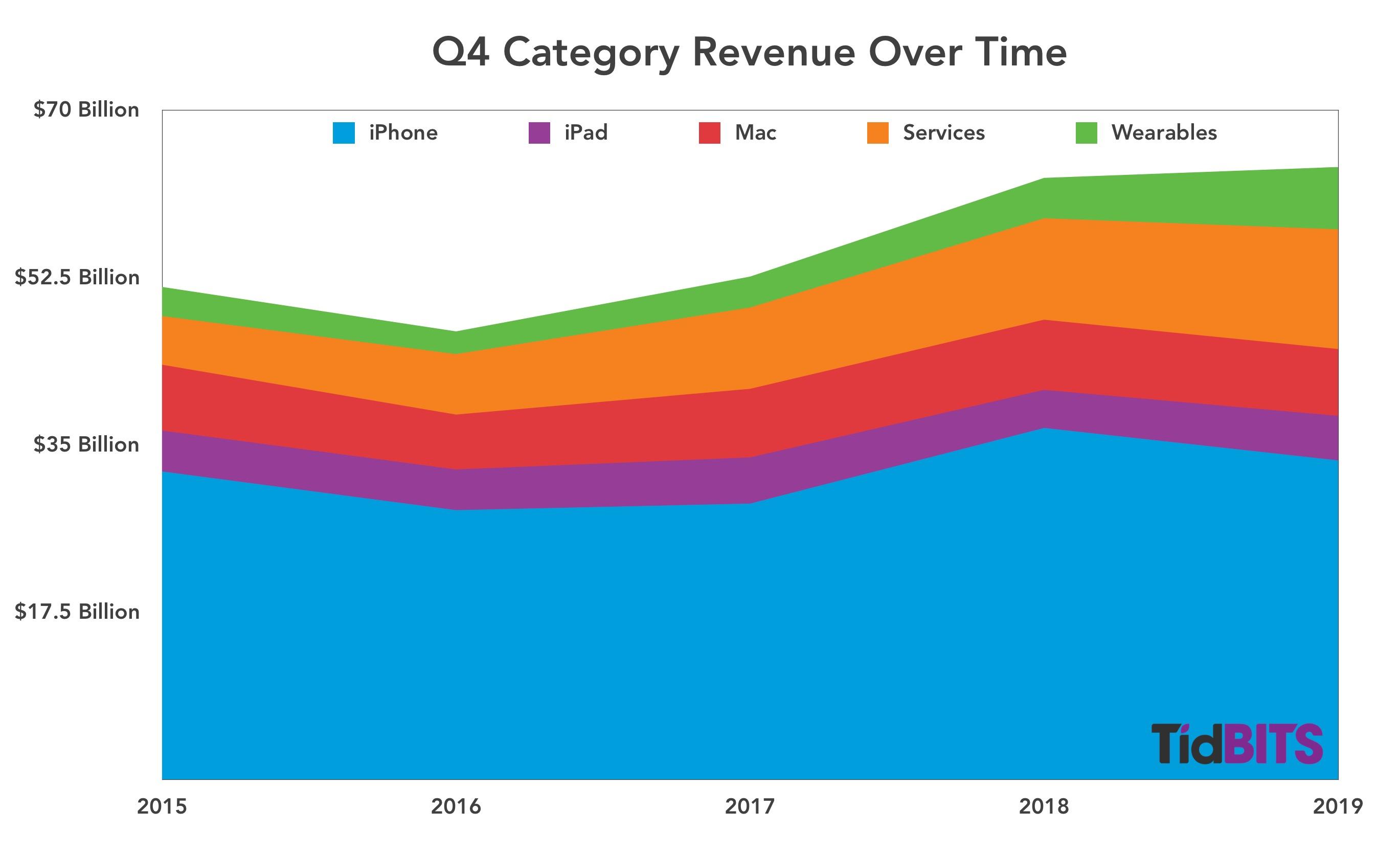 Apples vierde-kwartaalomzet door de jaren heen