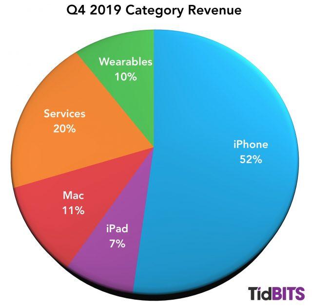 Q4 2019 revenue split