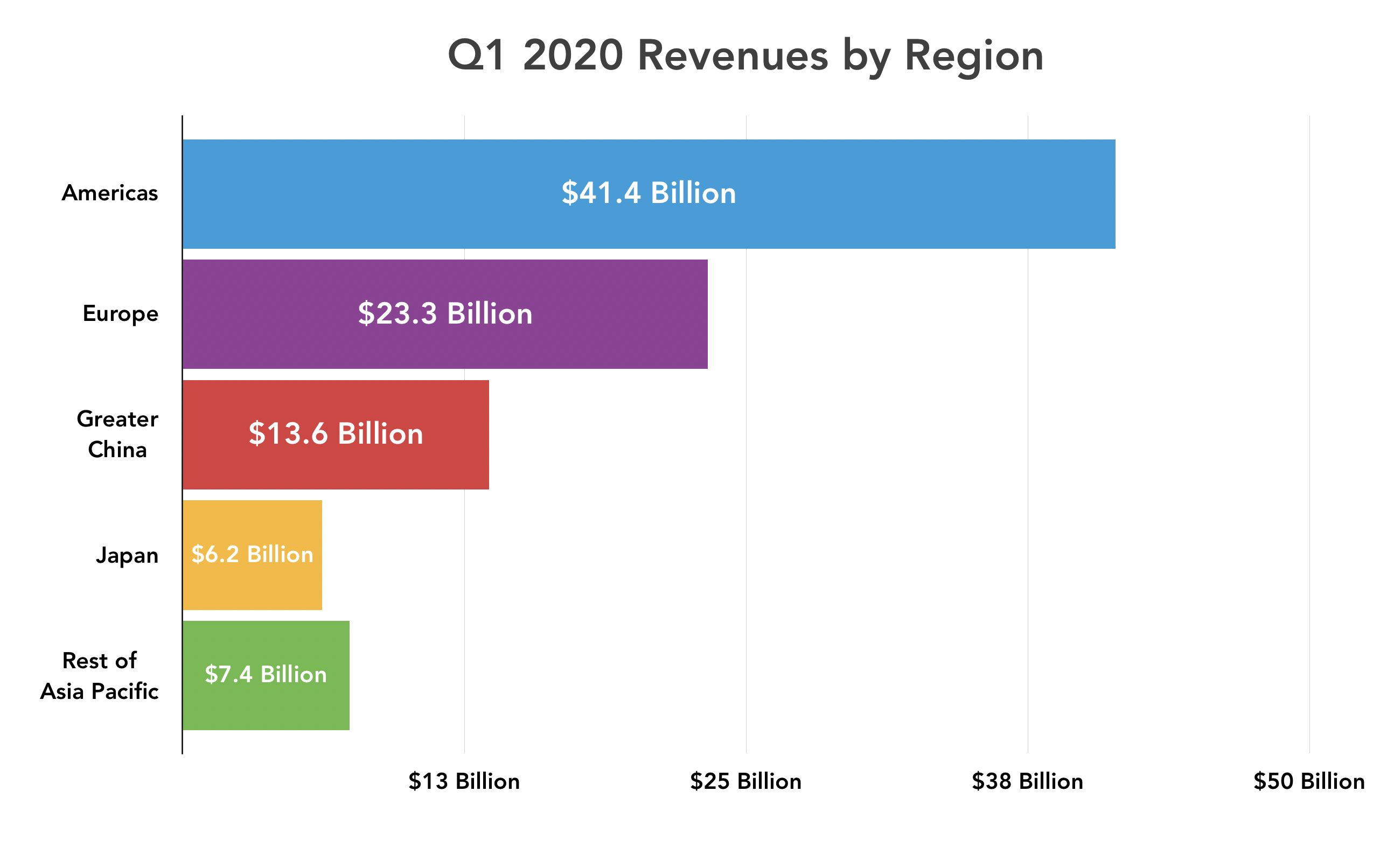 Q1 2020 revenues by region