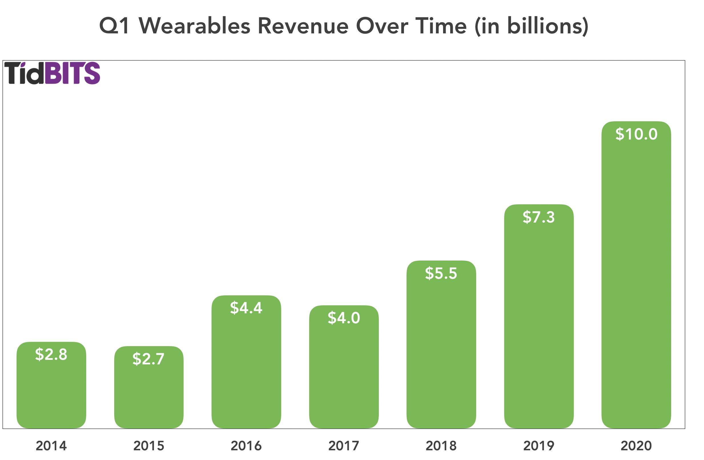 Q1 Wearables revenue over time