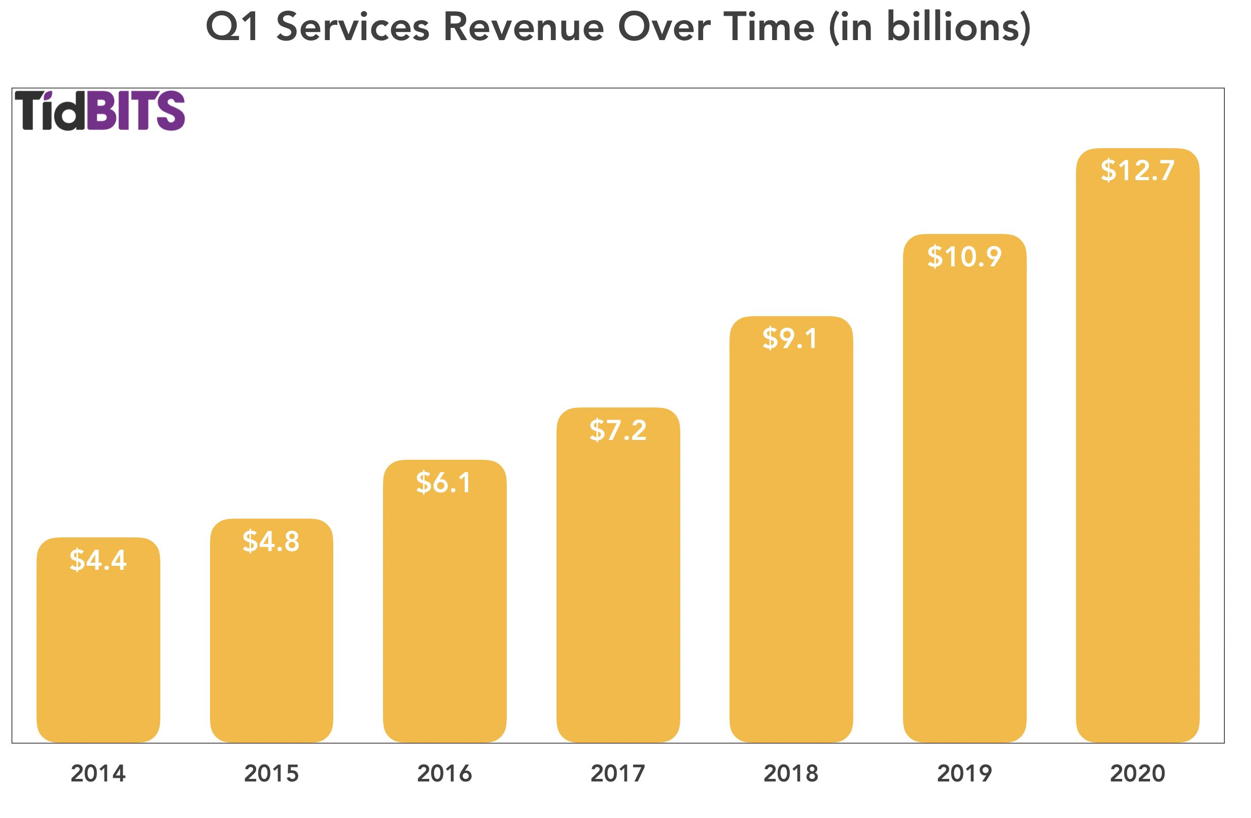 Q1 Services revenue over time
