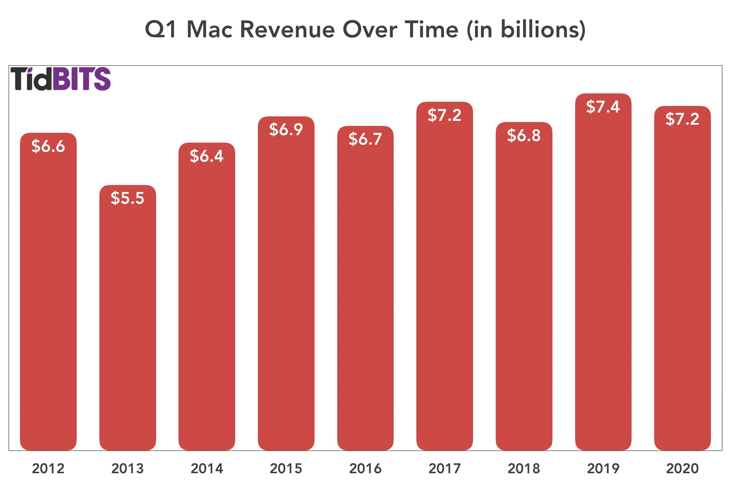 Q1 Mac revenue over time