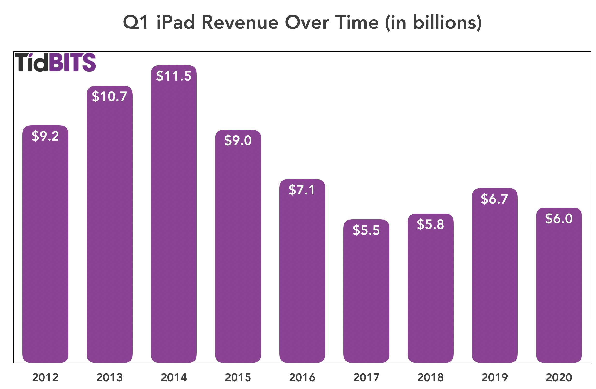 Q1 iPad revenue over time