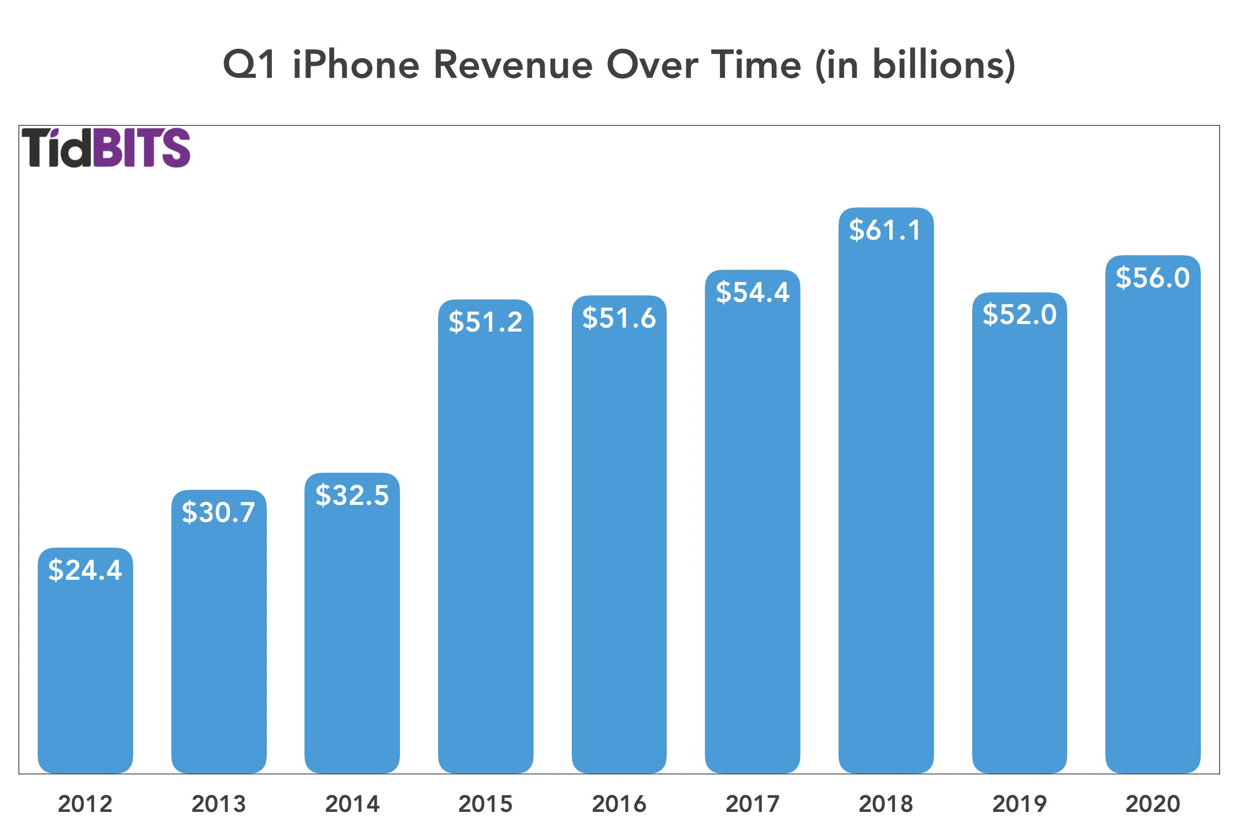 Q1 iPhone revenue over time
