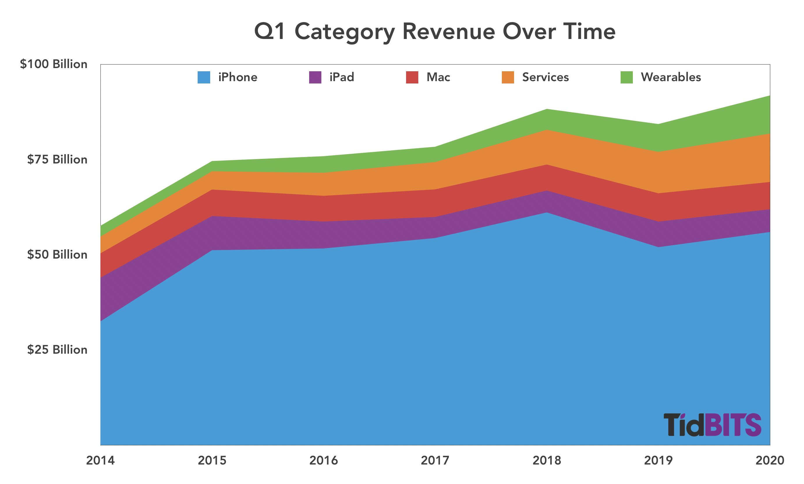 Q1 category revenues over time