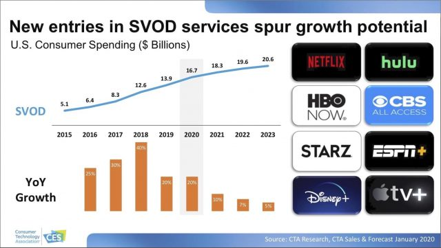 Graphs of streaming growth