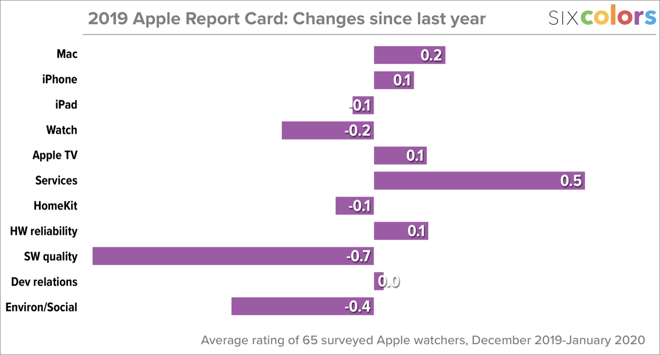 Changes from 2018's Apple report card