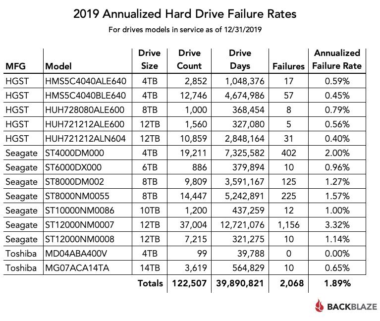 Backblaze's 2019 hard drive failure rates