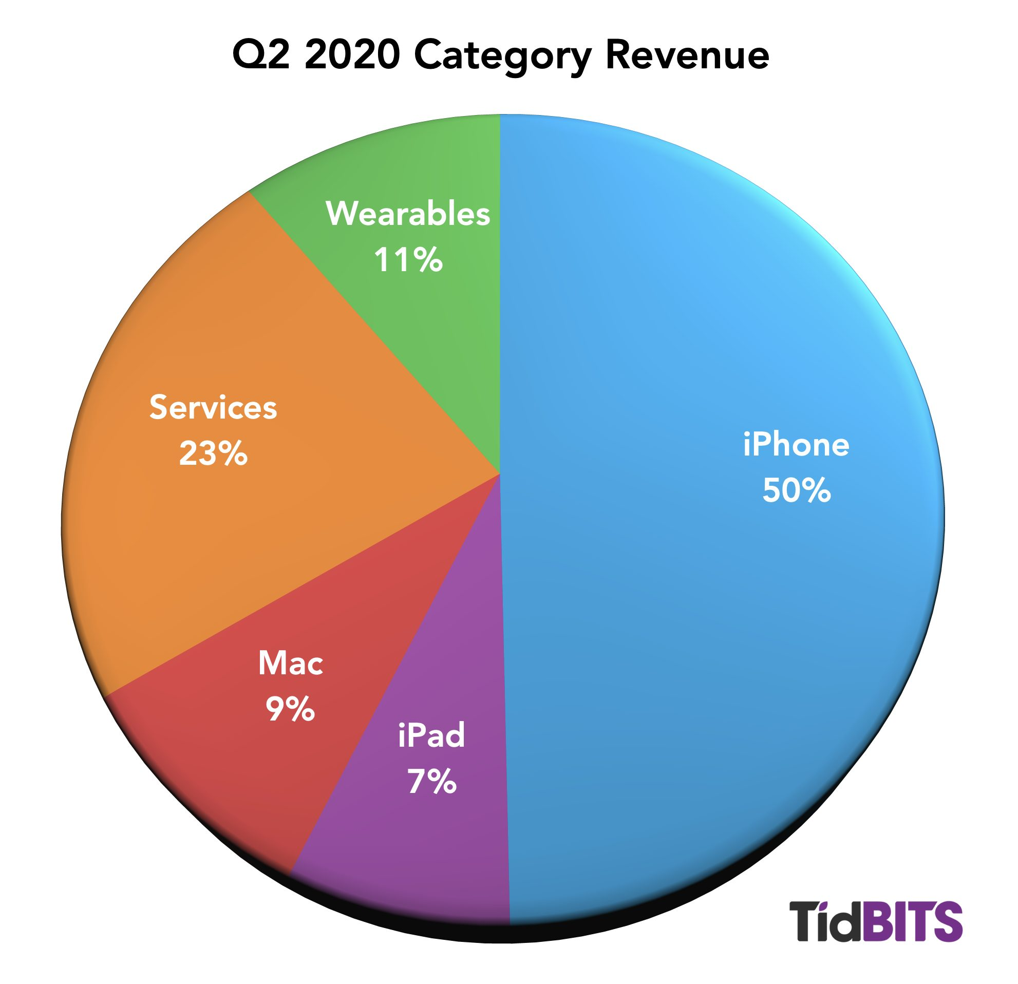 Q2 2020 Apple revenue share by category