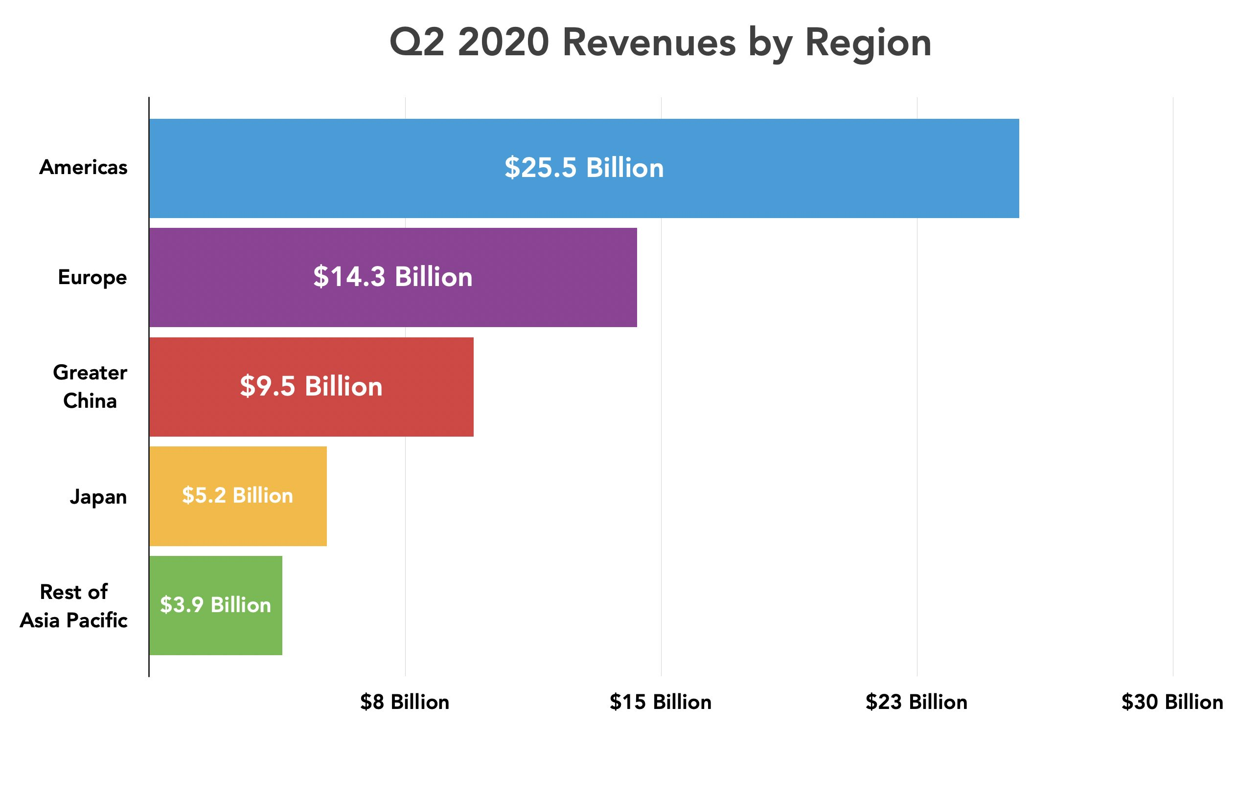 Apple Q2 2020 revenue by region