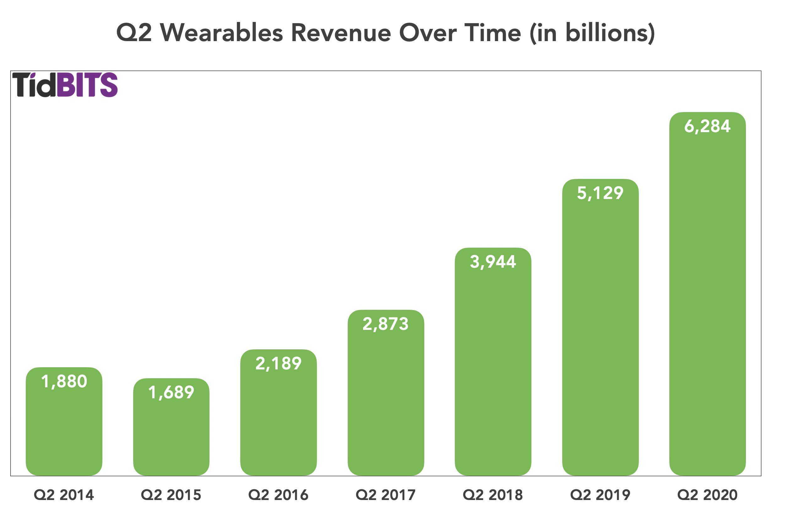 Omzet van Apple Wearables in Q2-2020