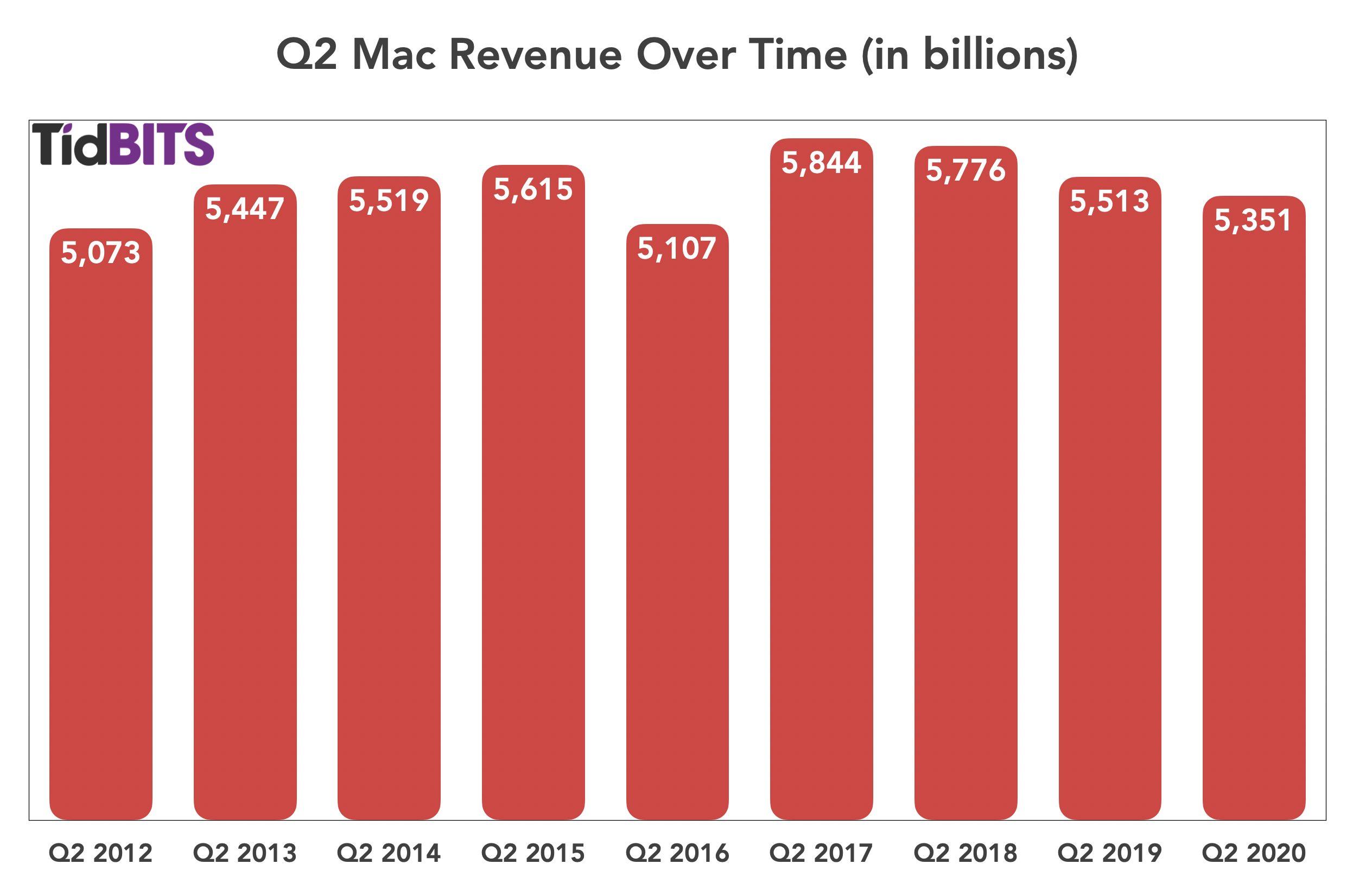 Apple Mac Q2 2020