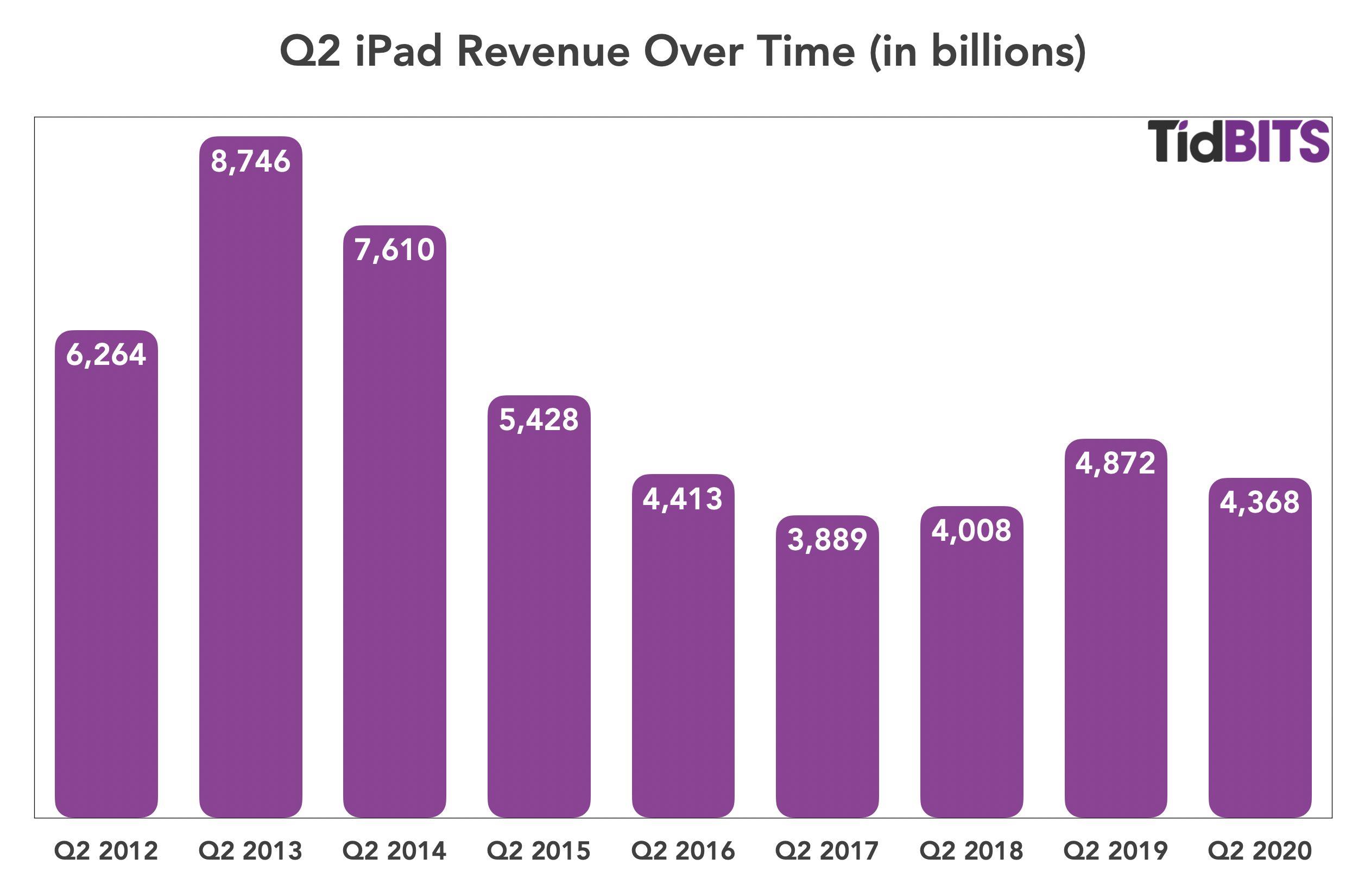 Apple iPad Q2 2020