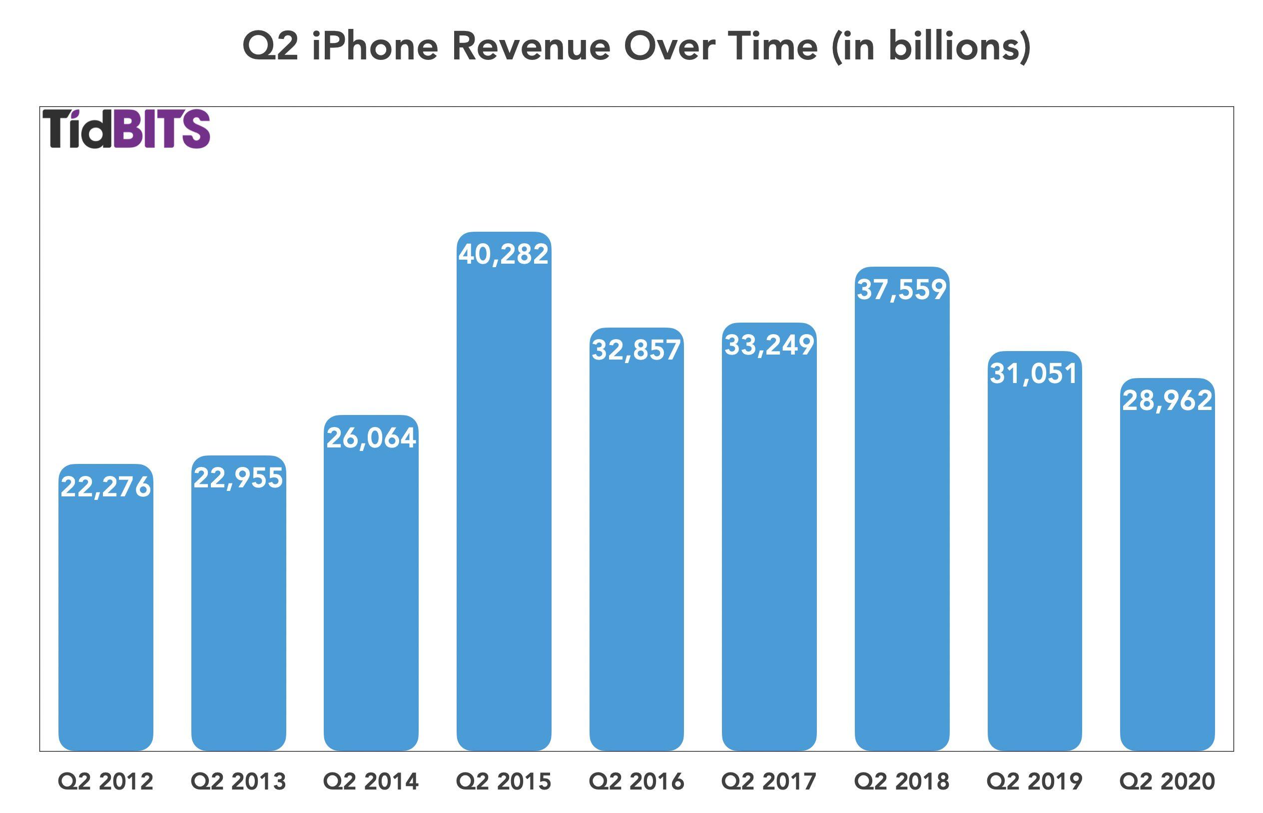 Apple iPhone Q2 2020