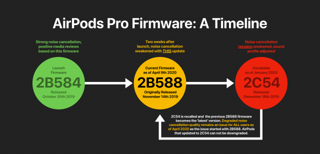 AirPods Pro Firmware Timeline