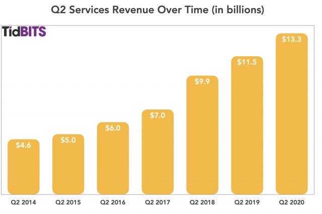 Q2 services