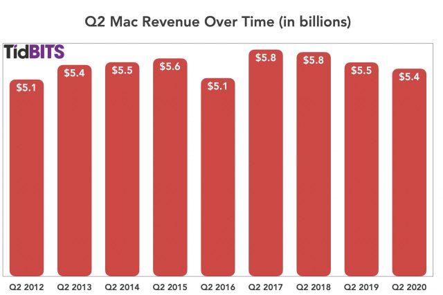 Q2 Mac