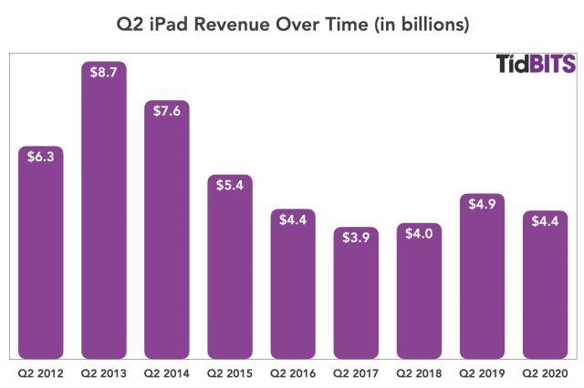 Q2 iPad