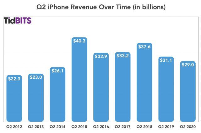Q2 iPhone
