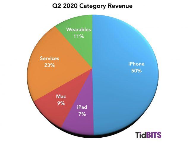 Q2 2020 category revenue