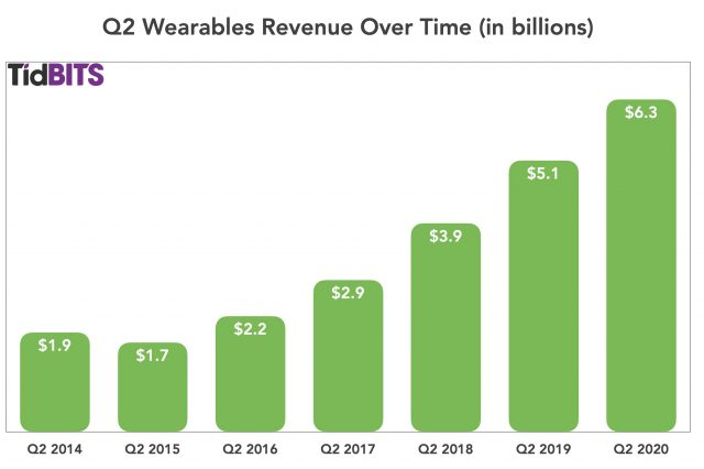 Q2 wearables