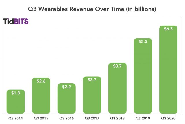 Q3 wearables revenue over time