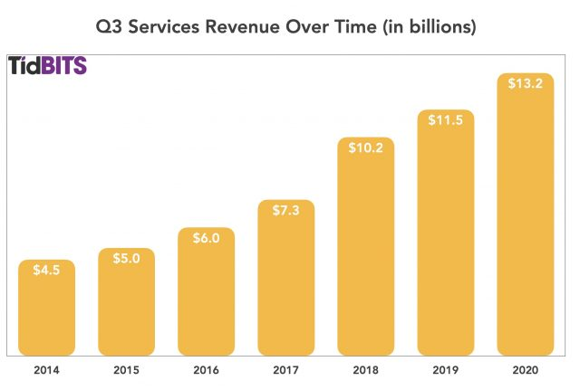 Q3 services revenue over time