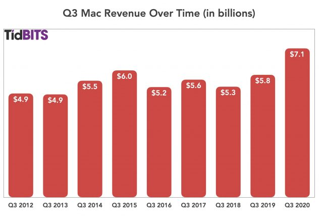 Q3 Mac revenue over time