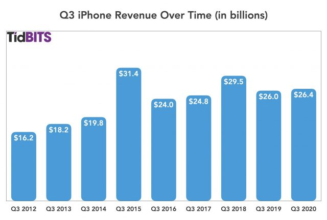 Q3 iPhone revenue over time