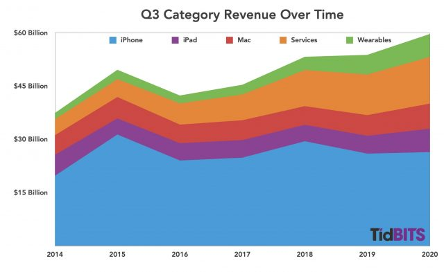 Q3 category revenue over time