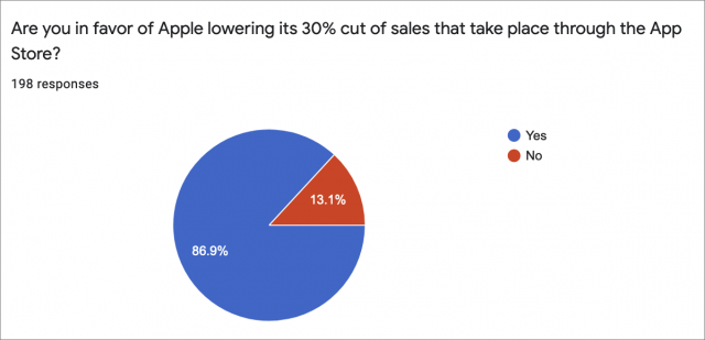 Nearly 87% are in favor of Apple lowering the 30% cut