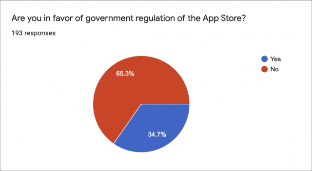 65% are against government regulation