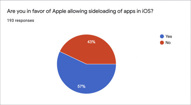 57% is voor sideloaden in iOS
