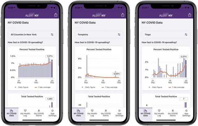 COVID Alert NY charts
