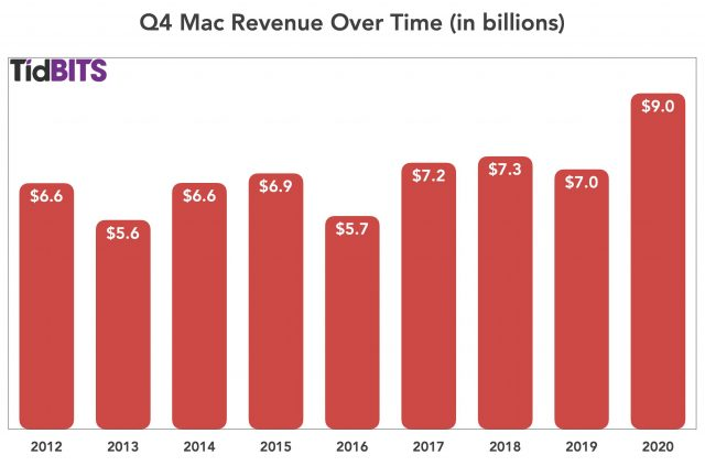 Q4 Mac revenue over time