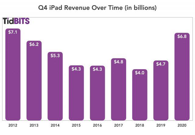 Q4 iPad revenue over time