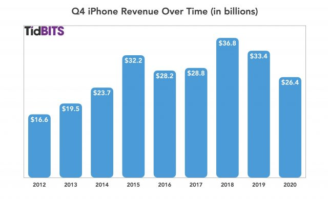 Q4 iPhone revenue over time