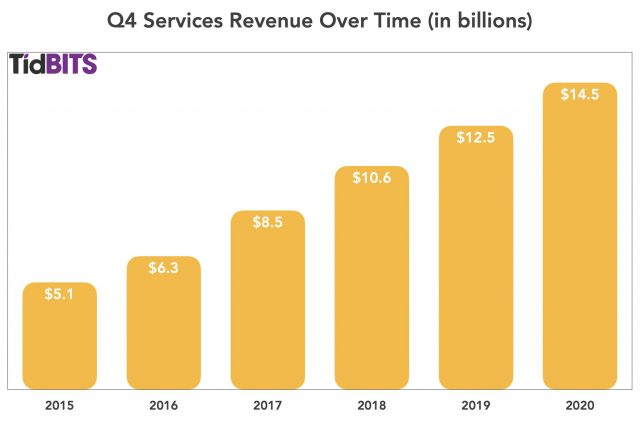Q4 services over time