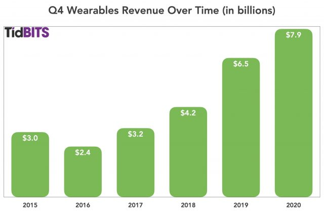 Q4 wearables over time