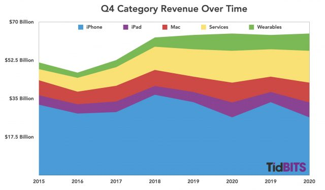 Apple Q4 category revenue over time