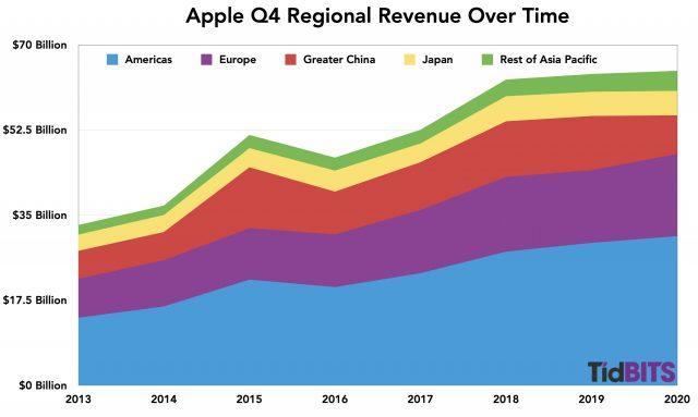 Q4 regional revenue over time