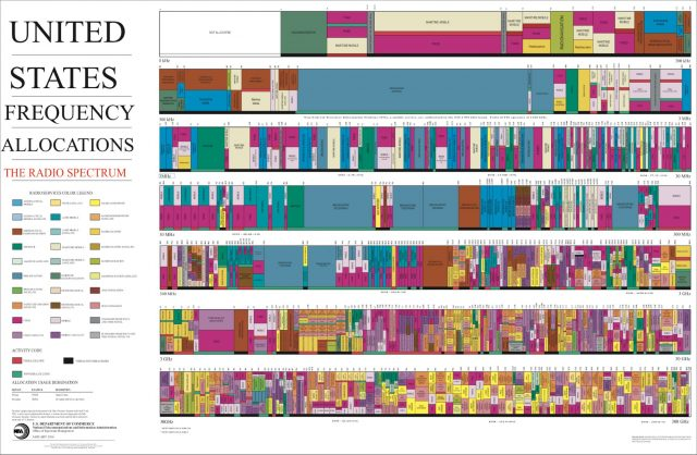 US frequency allocations