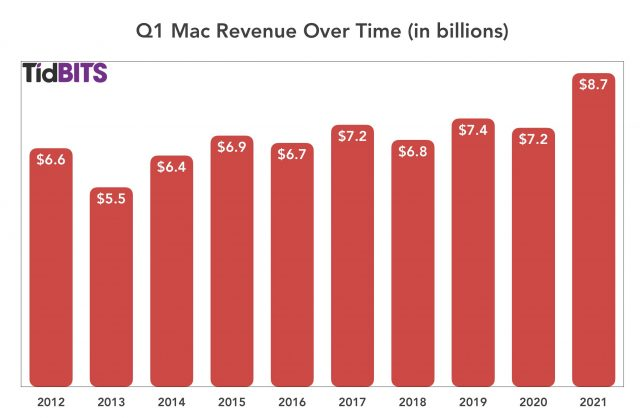 De Mac in het eerste kwartaal van 2021